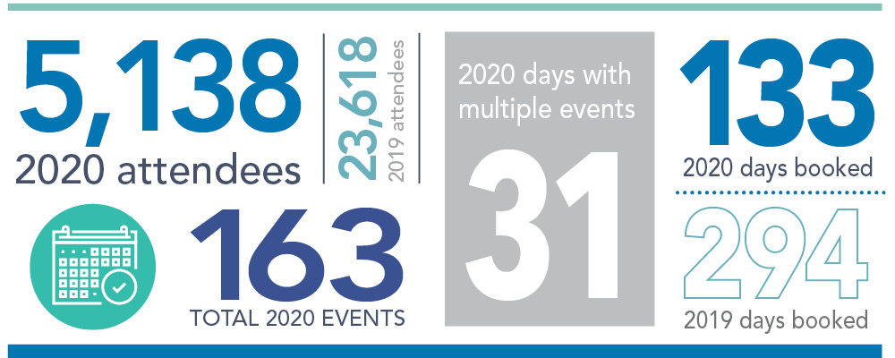 OLC hosted 163 eventts with over 5,000 attendees in 2020